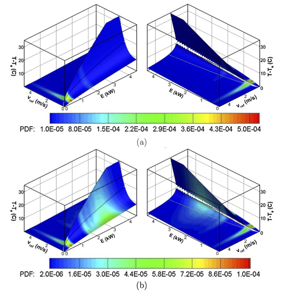 ProbabilityNaturalVentilation