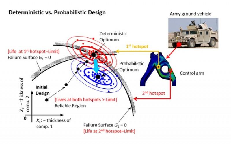 Engineering Design under Uncertainty