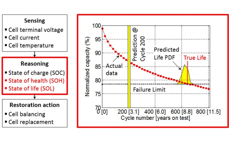Prognostics of Li-Ion Battery