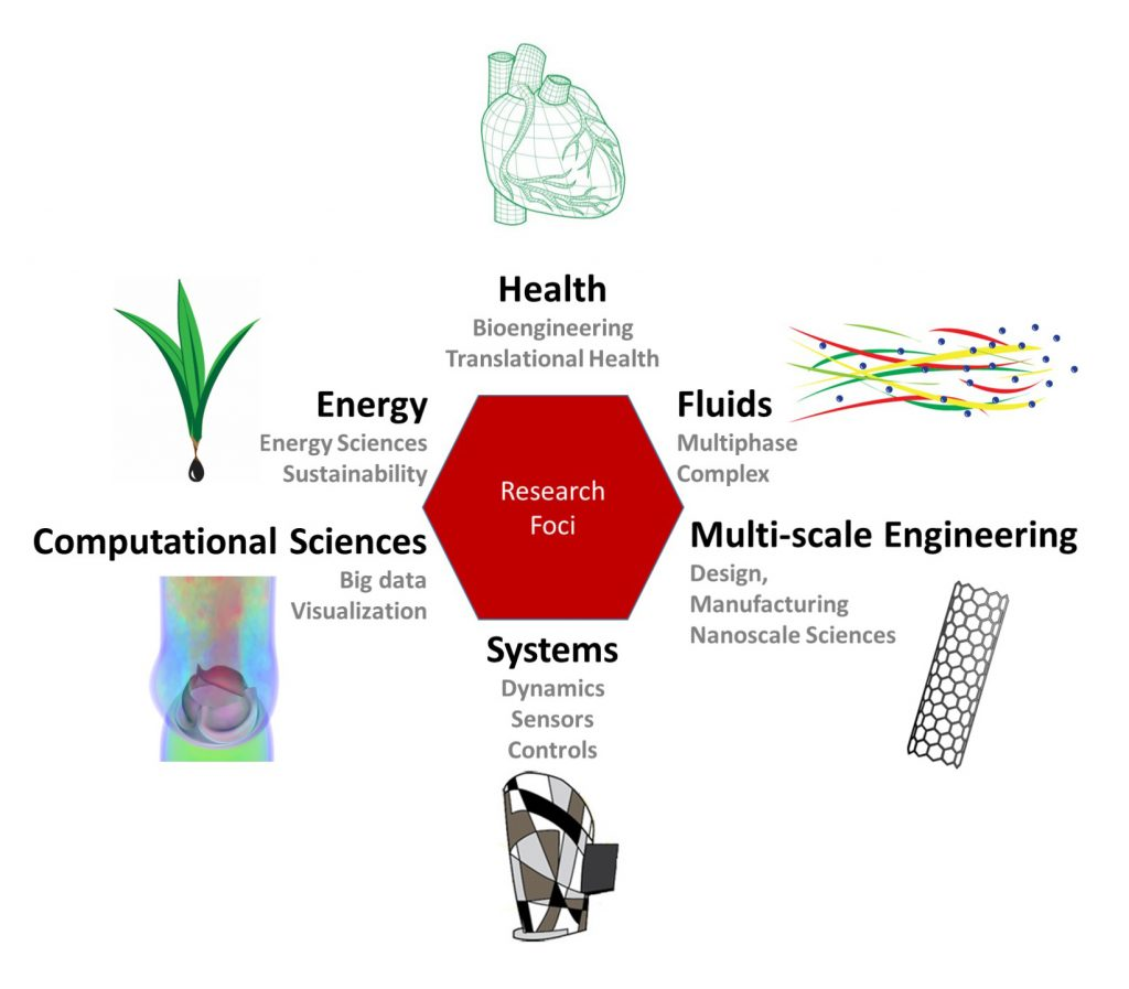 Mechanical engineering strategic research areas