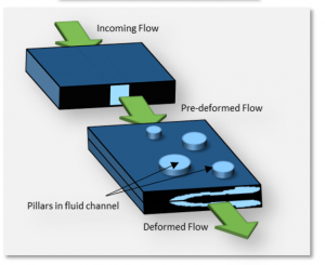 microfluidicdevice